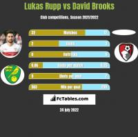Lukas Rupp vs David Brooks h2h player stats