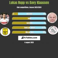 Lukas Rupp vs Davy Klaassen h2h player stats