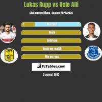 Lukas Rupp vs Dele Alli h2h player stats