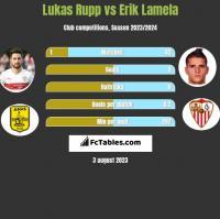 Lukas Rupp vs Erik Lamela h2h player stats