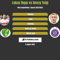 Lukas Rupp vs Georg Teigl h2h player stats