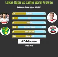 Lukas Rupp vs Jamie Ward-Prowse h2h player stats