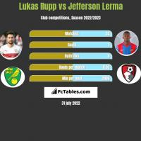 Lukas Rupp vs Jefferson Lerma h2h player stats