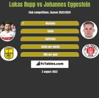 Lukas Rupp vs Johannes Eggestein h2h player stats