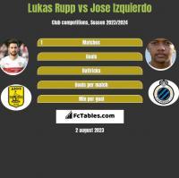 Lukas Rupp vs Jose Izquierdo h2h player stats