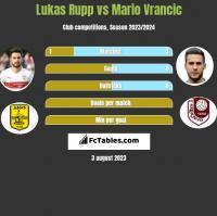Lukas Rupp vs Mario Vrancic h2h player stats