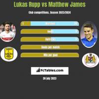 Lukas Rupp vs Matthew James h2h player stats
