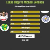 Lukas Rupp vs Michael Johnson h2h player stats