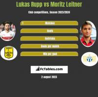 Lukas Rupp vs Moritz Leitner h2h player stats