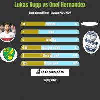 Lukas Rupp vs Onel Hernandez h2h player stats