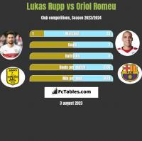 Lukas Rupp vs Oriol Romeu h2h player stats