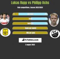 Lukas Rupp vs Philipp Ochs h2h player stats