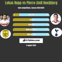 Lukas Rupp vs Pierre-Emil Hoejbjerg h2h player stats