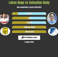Lukas Rupp vs Sebastian Rudy h2h player stats