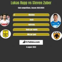 Lukas Rupp vs Steven Zuber h2h player stats