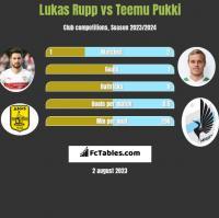 Lukas Rupp vs Teemu Pukki h2h player stats
