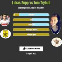 Lukas Rupp vs Tom Trybull h2h player stats