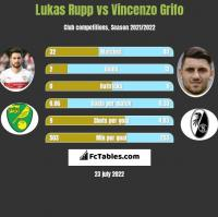 Lukas Rupp vs Vincenzo Grifo h2h player stats