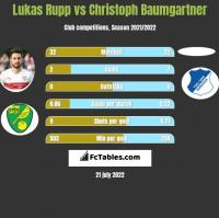 Lukas Rupp vs Christoph Baumgartner h2h player stats