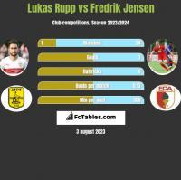 Lukas Rupp vs Fredrik Jensen h2h player stats