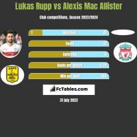 Lukas Rupp vs Alexis Mac Allister h2h player stats