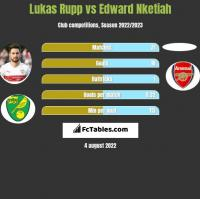 Lukas Rupp vs Edward Nketiah h2h player stats