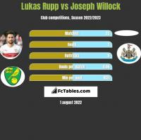 Lukas Rupp vs Joseph Willock h2h player stats