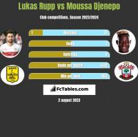 Lukas Rupp vs Moussa Djenepo h2h player stats
