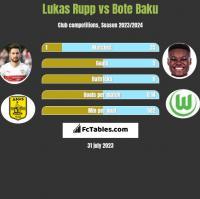 Lukas Rupp vs Bote Baku h2h player stats