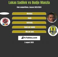 Lukas Sadilek vs Budje Manzia h2h player stats