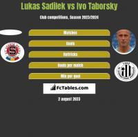 Lukas Sadilek vs Ivo Taborsky h2h player stats
