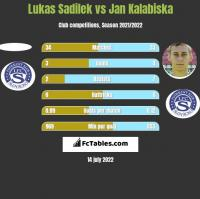 Lukas Sadilek vs Jan Kalabiska h2h player stats
