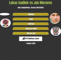 Lukas Sadilek vs Jan Moravec h2h player stats