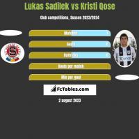 Lukas Sadilek vs Kristi Qose h2h player stats