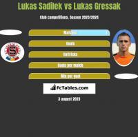 Lukas Sadilek vs Lukas Gressak h2h player stats