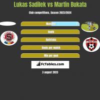 Lukas Sadilek vs Martin Bukata h2h player stats