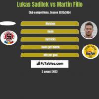 Lukas Sadilek vs Martin Fillo h2h player stats
