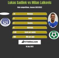 Lukas Sadilek vs Milan Lalkovic h2h player stats