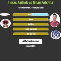 Lukas Sadilek vs Milan Petrzela h2h player stats