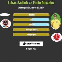 Lukas Sadilek vs Pablo Gonzalez h2h player stats