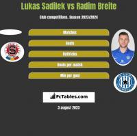 Lukas Sadilek vs Radim Breite h2h player stats