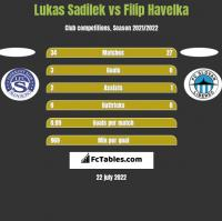 Lukas Sadilek vs Filip Havelka h2h player stats