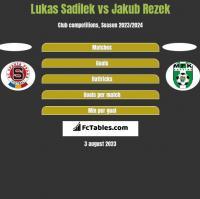 Lukas Sadilek vs Jakub Rezek h2h player stats