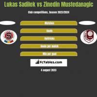 Lukas Sadilek vs Zinedin Mustedanagic h2h player stats