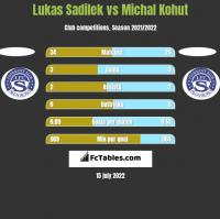 Lukas Sadilek vs Michal Kohut h2h player stats