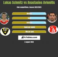 Lukas Schmitz vs Anastasios Avlonitis h2h player stats