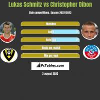 Lukas Schmitz vs Christopher Dibon h2h player stats