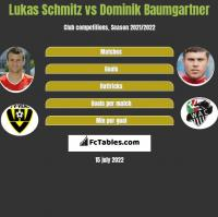 Lukas Schmitz vs Dominik Baumgartner h2h player stats