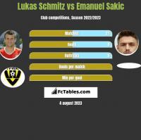 Lukas Schmitz vs Emanuel Sakic h2h player stats