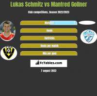Lukas Schmitz vs Manfred Gollner h2h player stats